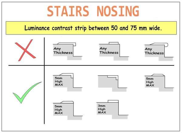 Stair Nosing types